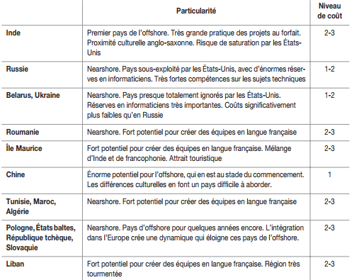 agence web offshore au maroc et dans le monde